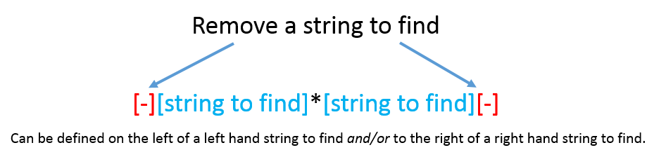 Remove start and/or end strings associated with search rule