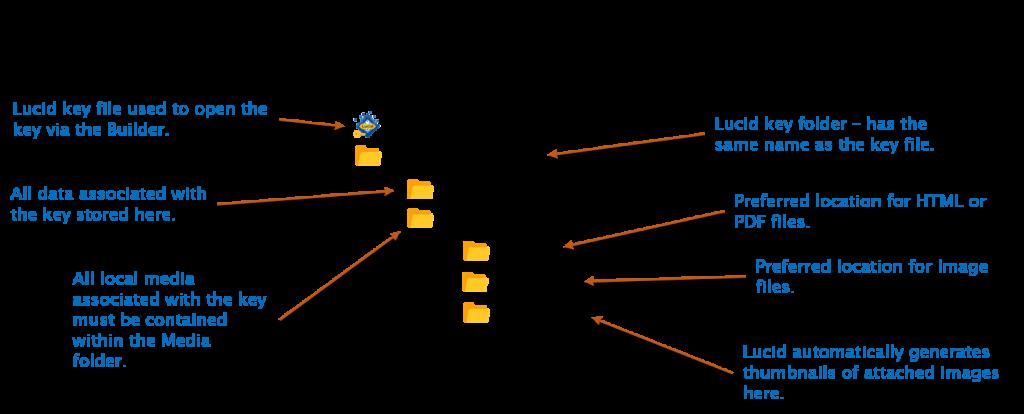 Lucid Builder Key File and Folder structure